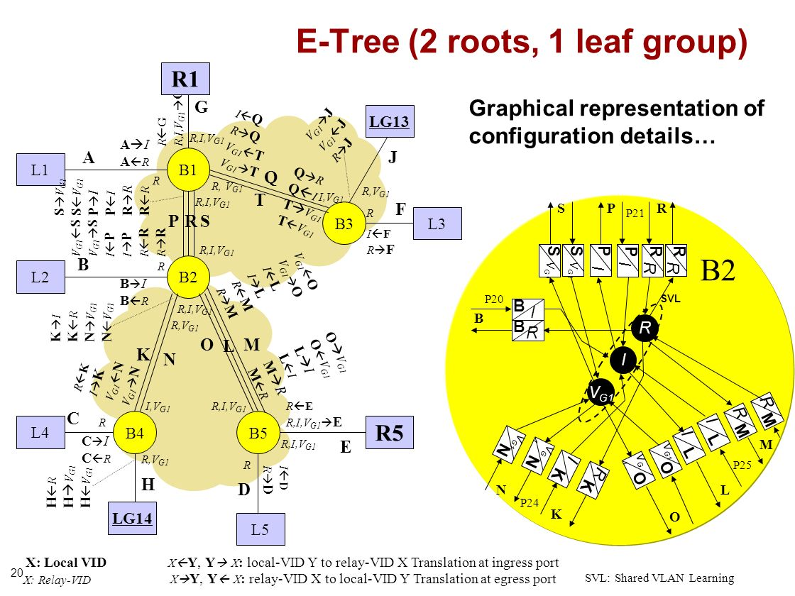 20 B1 B3 E-Tree (2 roots, 1 leaf group) B4 Q R R R R I F R F A I A R B I B R R,I,V G1 R G R,I,V G1 G R,I,V G1 L K R,V G1 I,V G1 R,I,V G1 V G1 O I L R M K I K R N V G1 R C I C R R K I K V G1 N O V G1 L I M R R,I,V G1 R E R,I,V G1 E I D R D R I Q R Q V G1 T Q R Q I T V G1 X: Local VID X: Relay-VID X Y, Y X : relay-VID X to local-VID Y Translation at egress port SVL: Shared VLAN Learning X Y, Y X : local-VID Y to relay-VID X Translation at ingress port L1 L2 L3 R5 R1 L5 L4 A B C E F G D B2 I R SVL M R P M P24 P20 P21 P25 P I R R K R K P I L I R B I B B K I R,I,V G1 R, V G1 R R L I M R R L M B5 B2 P Graphical representation of configuration details… N S T LG14 H LG13 J R,V G1 O V G1 J R J V G1 N VG1VG1 N N S S S O VG1VG1 O O S V G1 P I R V G1 S I P R R,V G1 H R H V G1 I,V G1