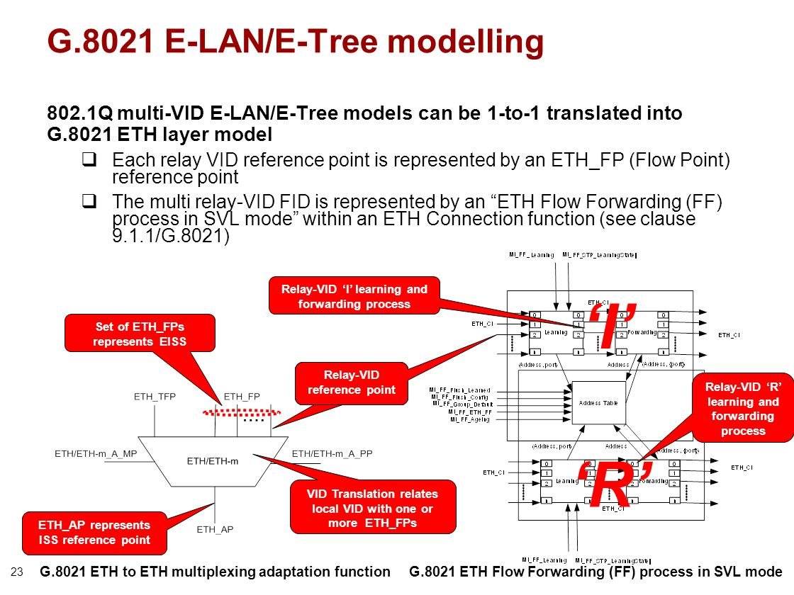 23 G.8021 E-LAN/E-Tree modelling 802.1Q multi-VID E-LAN/E-Tree models can be 1-to-1 translated into G.8021 ETH layer model Each relay VID reference point is represented by an ETH_FP (Flow Point) reference point The multi relay-VID FID is represented by an ETH Flow Forwarding (FF) process in SVL mode within an ETH Connection function (see clause 9.1.1/G.8021) I R VID Translation relates local VID with one or more ETH_FPs Relay-VID reference point Set of ETH_FPs represents EISS ETH_AP represents ISS reference point G.8021 ETH Flow Forwarding (FF) process in SVL mode Relay-VID I learning and forwarding process Relay-VID R learning and forwarding process G.8021 ETH to ETH multiplexing adaptation function