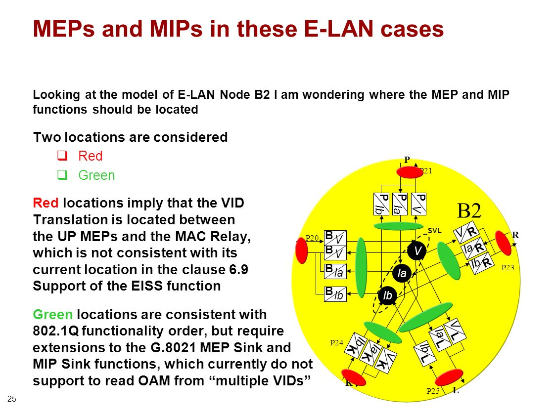 25 Looking at the model of E-LAN Node B2 I am wondering where the MEP and MIP functions should be located Two locations are considered Red Green Red locations imply that the VID Translation is located between the UP MEPs and the MAC Relay, which is not consistent with its current location in the clause 6.9 Support of the EISS function Green locations are consistent with 802.1Q functionality order, but require extensions to the G.8021 MEP Sink and MIP Sink functions, which currently do not support to read OAM from multiple VIDs MEPs and MIPs in these E-LAN cases B2 Ia V SVL Ia B L V R V P R L P23 P24 P20 P21 Ib R P25 Ib B L Ia P V P Ib K V K Ia K P R L Ib K V B V B