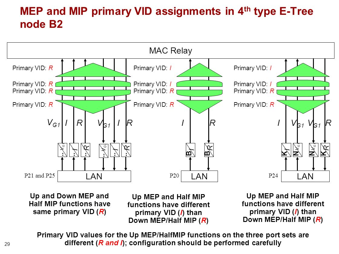 29 R R.. MEP and MIP primary VID assignments in 4 th type E-Tree node B2 Up MEP and Half MIP functions have different primary VID (I) than Down MEP/Ha