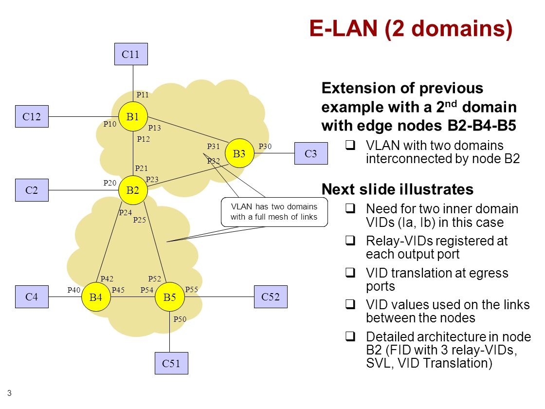 3 Extension of previous example with a 2 nd domain with edge nodes B2-B4-B5 VLAN with two domains interconnected by node B2 Next slide illustrates Need for two inner domain VIDs (Ia, Ib) in this case Relay-VIDs registered at each output port VID translation at egress ports VID values used on the links between the nodes Detailed architecture in node B2 (FID with 3 relay-VIDs, SVL, VID Translation) B1 B2 B3 P21 P23 P32 P31 P13 P12 P10 P20 P30 C12 C2 C3 C52 C51 P11 E-LAN (2 domains) B4B5 P24 P25 P52 P54 P42 P45 P50 P40 C4 P55 VLAN has two domains with a full mesh of links C11
