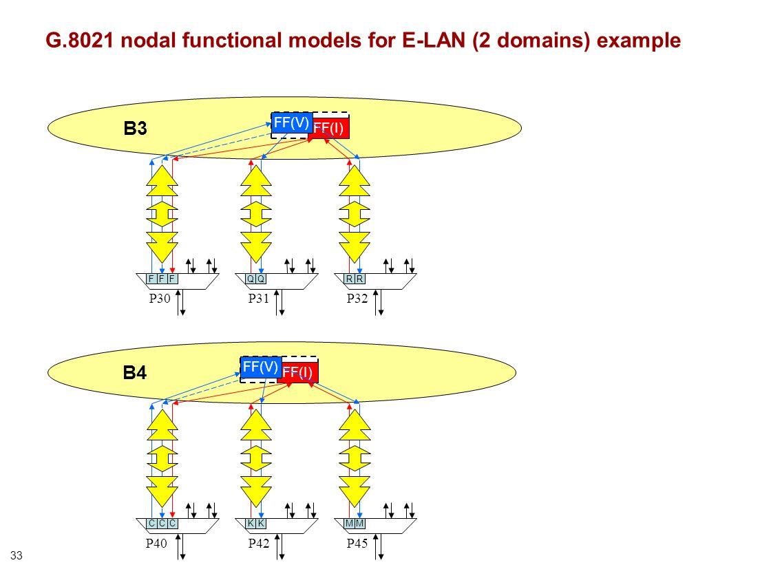 33 P30P31 B3 QQFF FF(I) RR P32 FF(V) F P45P40P42 B4 KCC FF(I) M FF(V) KCM G.8021 nodal functional models for E-LAN (2 domains) example