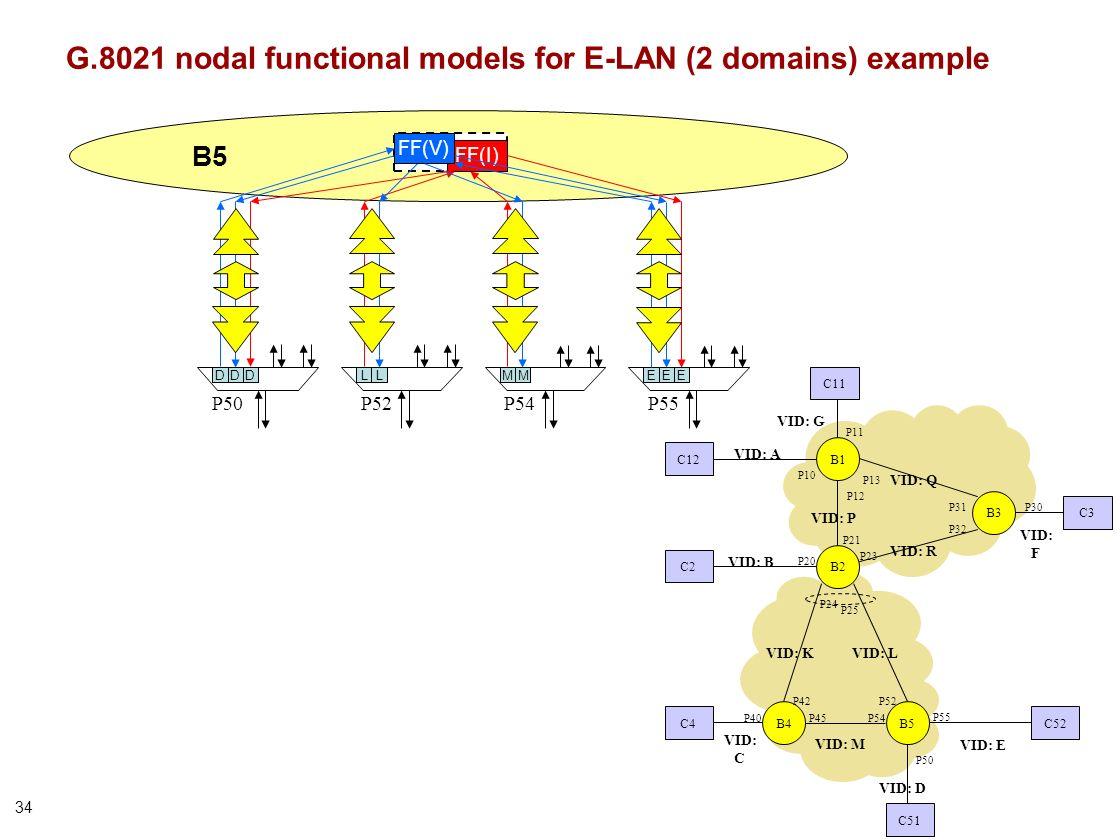 34 P50P52 B5 LLDD FF(I) MM P54 EE P55 FF(V) ED G.8021 nodal functional models for E-LAN (2 domains) example B1 B2 B3 P21 P23 P32 P31 P13 P12 P10 P20 P