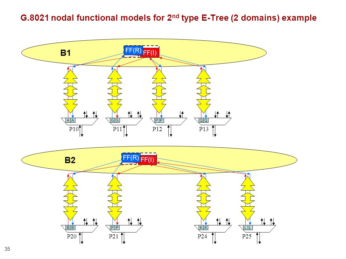 35 B1 G.8021 nodal functional models for 2 nd type E-Tree (2 domains) example FF(I) FF(R) P13P10P11 GGAPP P12 QQA P24P25 B2 P20P21 BKK FF(I) FF(R) LLB PP