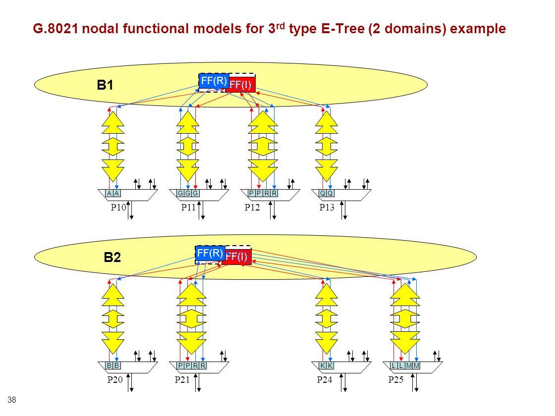 38 B1 G.8021 nodal functional models for 3 rd type E-Tree (2 domains) example FF(I) FF(R) P13P10P11 GGGAPP P12 QQA P24P25 B2 P20P21 BKK FF(I) FF(R) LL