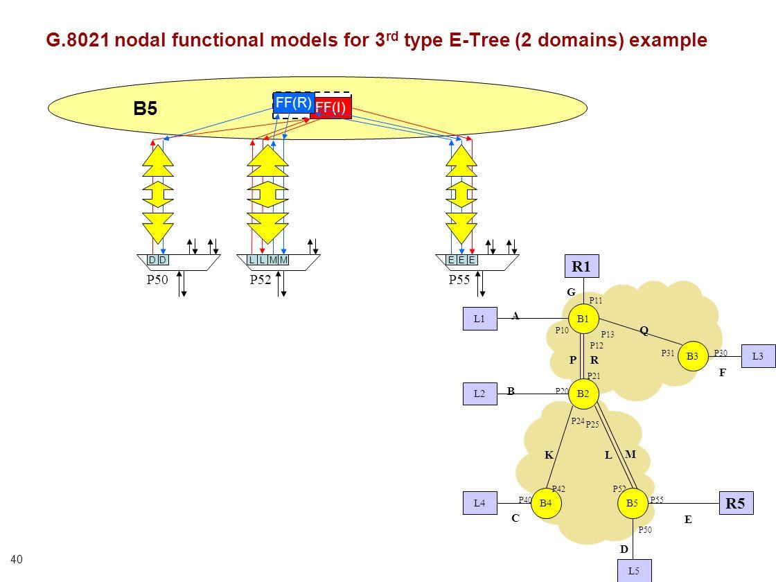 40 P50P52 B5 D FF(I) EE P55 FF(R) ED G.8021 nodal functional models for 3 rd type E-Tree (2 domains) example B1 B3 P21 P31 P13 P12 P10 P20 P30 L1 L2 L