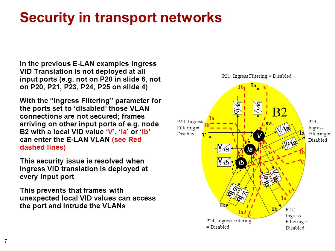 7 Security in transport networks In the previous E-LAN examples ingress VID Translation is not deployed at all input ports (e.g. not on P20 in slide 6