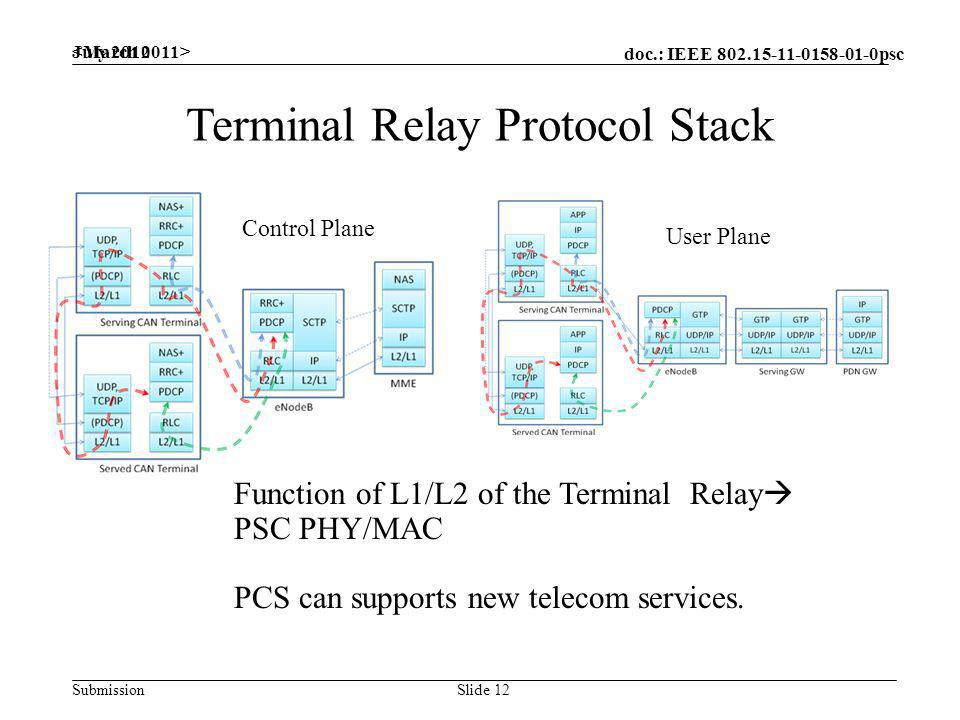doc.: IEEE psc Submission Terminal Relay Protocol Stack Control Plane User Plane July 2010 Slide 12 Function of L1/L2 of the Terminal Relay PSC PHY/MAC PCS can supports new telecom services.