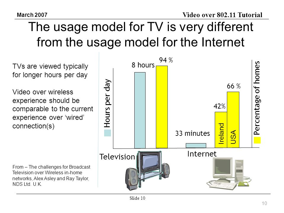 Video over 802.11 Tutorial March 2007 Slide 10 The usage model for TV is very different from the usage model for the Internet 8 hours 33 minutes 94 % 42% 66 % Hours per day Percentage of homes Television Internet 10 USA Ireland TVs are viewed typically for longer hours per day Video over wireless experience should be comparable to the current experience over wired connection(s) From – The challenges for Broadcast Television over Wireless in-home networks, Alex Asley and Ray Taylor, NDS Ltd.