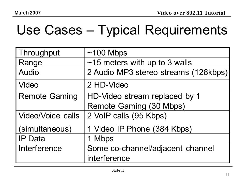 Video over 802.11 Tutorial March 2007 Slide 11 Use Cases – Typical Requirements 11 Throughput~100 Mbps Range~15 meters with up to 3 walls Audio2 Audio MP3 stereo streams (128kbps) Video2 HD-Video Remote GamingHD-Video stream replaced by 1 Remote Gaming (30 Mbps) Video/Voice calls (simultaneous) 2 VoIP calls (95 Kbps) 1 Video IP Phone (384 Kbps) IP Data1 Mbps InterferenceSome co-channel/adjacent channel interference