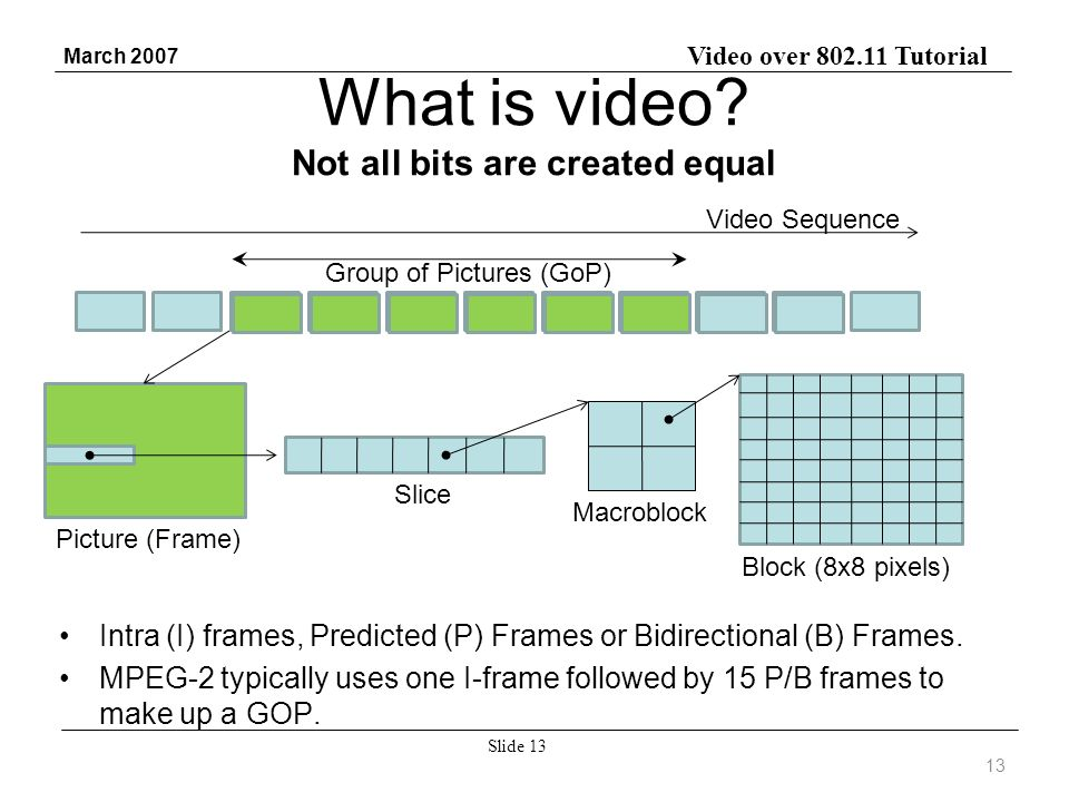 Video over 802.11 Tutorial March 2007 Slide 13 Picture (Frame) What is video.