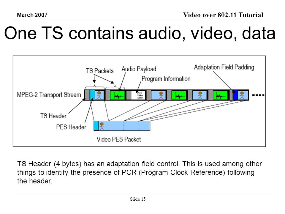 Video over 802.11 Tutorial March 2007 Slide 15 One TS contains audio, video, data TS Header (4 bytes) has an adaptation field control. This is used am