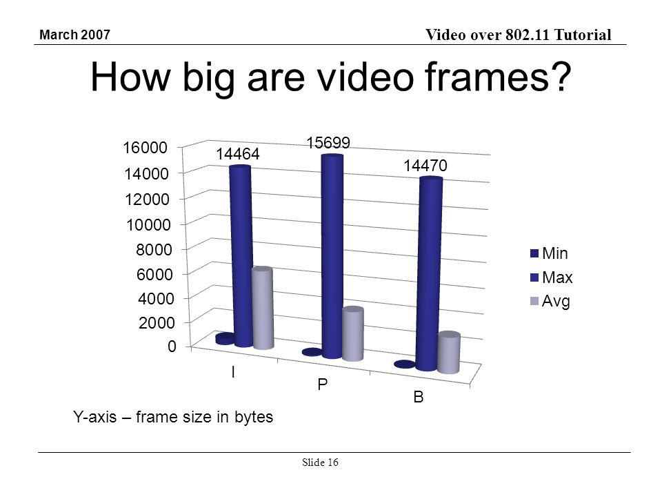 Video over 802.11 Tutorial March 2007 Slide 16 How big are video frames.