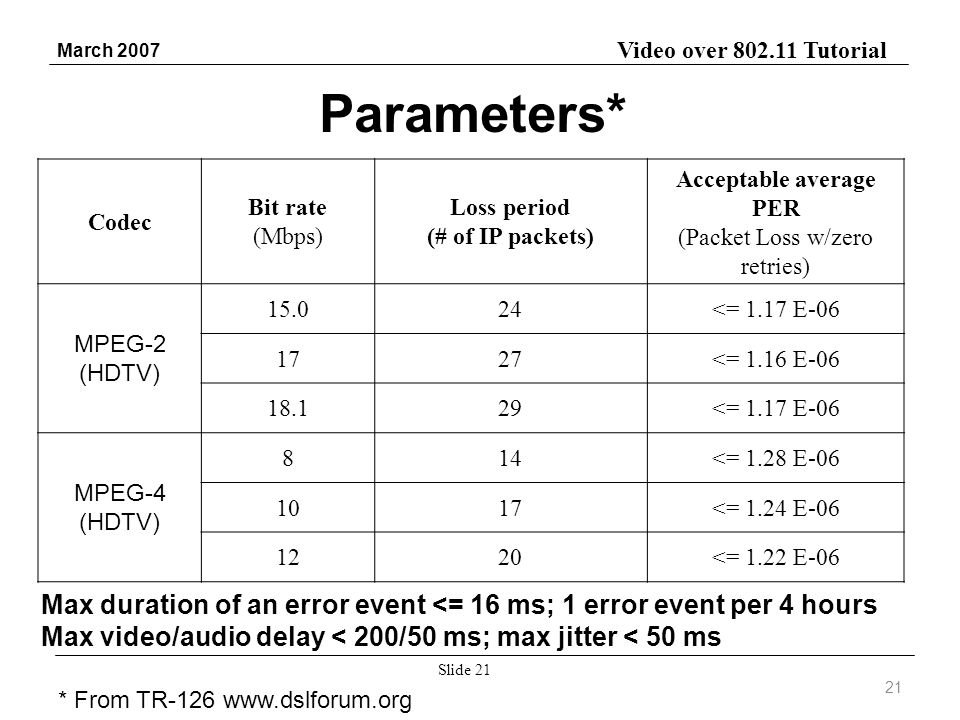 Video over 802.11 Tutorial March 2007 Slide 21 Codec Bit rate (Mbps) Loss period (# of IP packets) Acceptable average PER (Packet Loss w/zero retries) MPEG-2 (HDTV) 15.024<= 1.17 E-06 1727<= 1.16 E-06 18.129<= 1.17 E-06 MPEG-4 (HDTV) 814<= 1.28 E-06 1017<= 1.24 E-06 1220<= 1.22 E-06 21 Max duration of an error event <= 16 ms; 1 error event per 4 hours Max video/audio delay < 200/50 ms; max jitter < 50 ms Parameters* * From TR-126 www.dslforum.org
