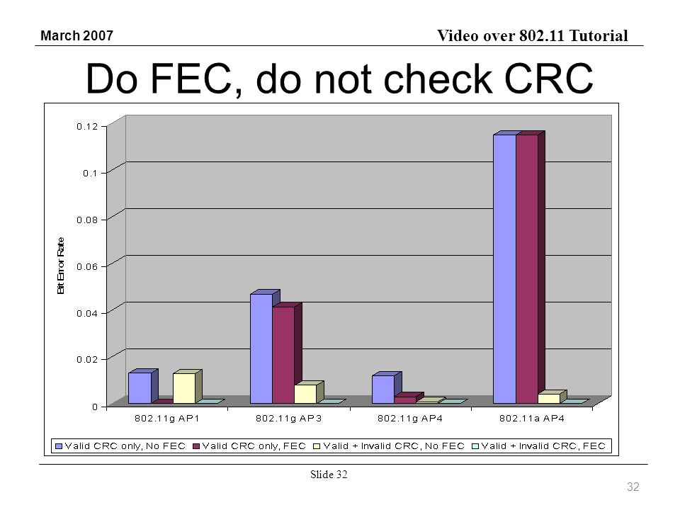 Video over 802.11 Tutorial March 2007 Slide 32 Do FEC, do not check CRC 32