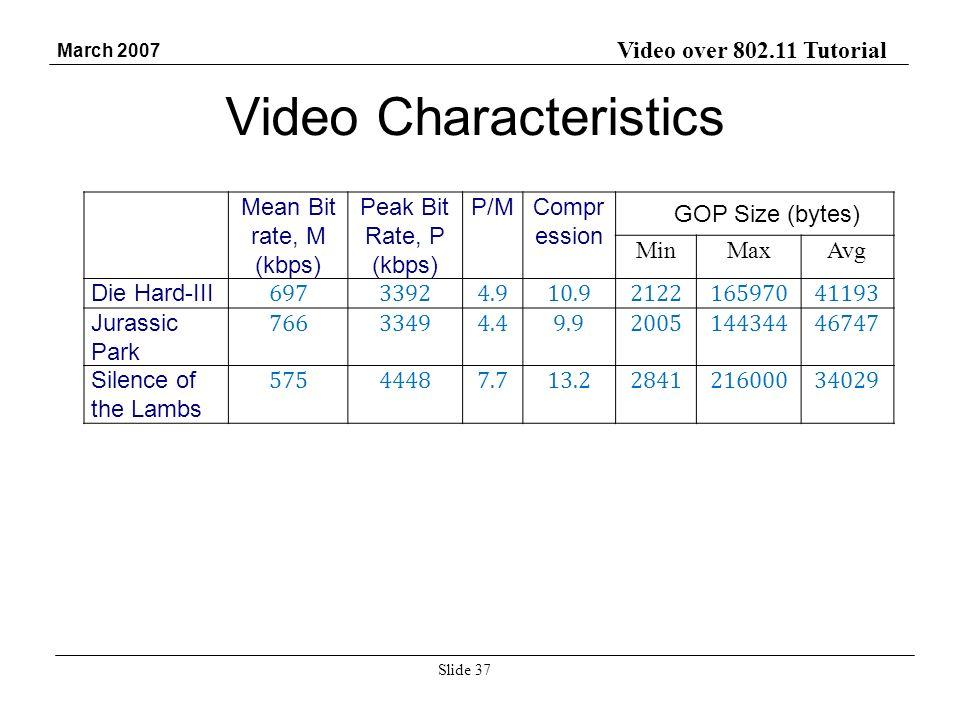 Video over 802.11 Tutorial March 2007 Slide 37 Mean Bit rate, M (kbps) Peak Bit Rate, P (kbps) P/MCompr ession MinMaxAvg Die Hard-III 69733924.910.921