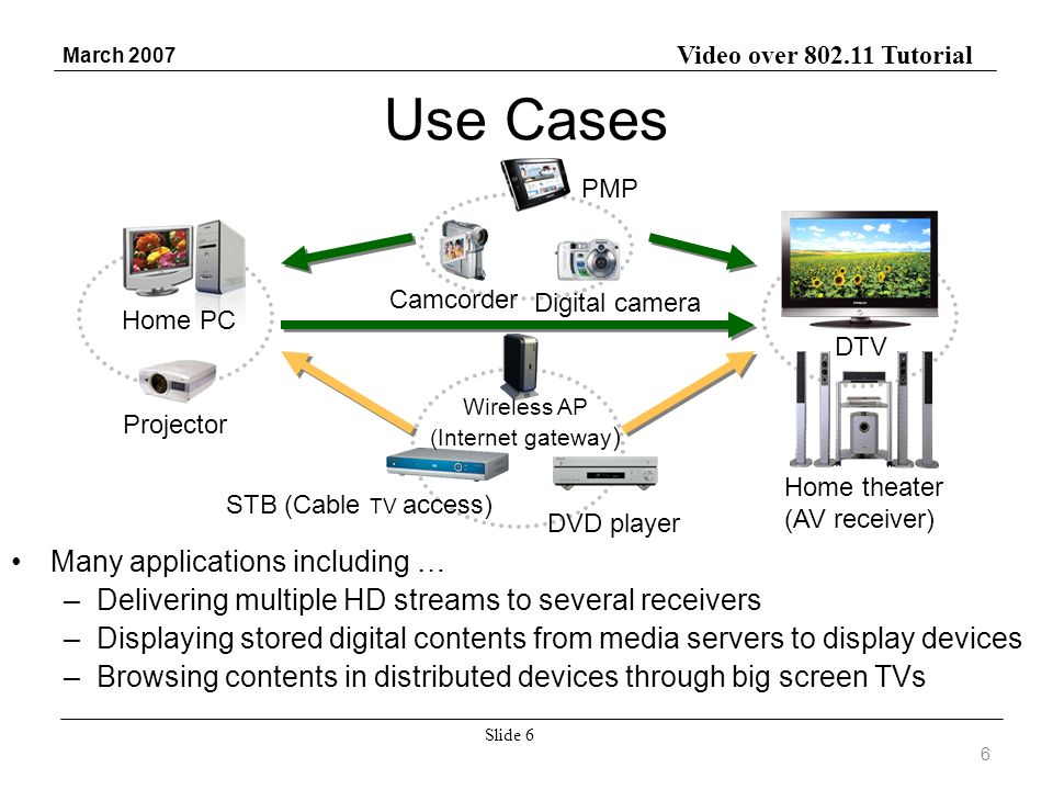 Video over 802.11 Tutorial March 2007 Slide 6 Use Cases Many applications including … –Delivering multiple HD streams to several receivers –Displaying stored digital contents from media servers to display devices –Browsing contents in distributed devices through big screen TVs Home PC STB (Cable TV access) DTV Wireless AP (Internet gateway ) Digital camera Camcorder PMP DVD player Projector Home theater (AV receiver) 6