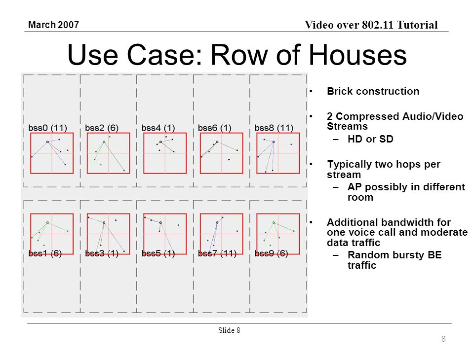 Video over 802.11 Tutorial March 2007 Slide 8 Use Case: Row of Houses Brick construction 2 Compressed Audio/Video Streams –HD or SD Typically two hops