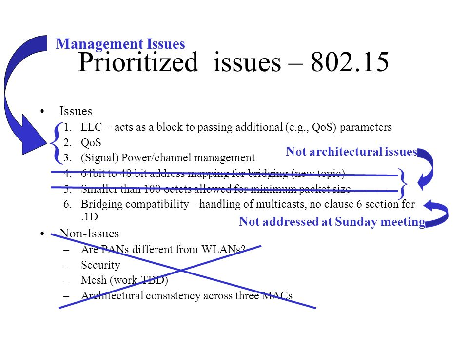 Prioritized issues – 802.15 Issues 1.LLC – acts as a block to passing additional (e.g., QoS) parameters 2.QoS 3.(Signal) Power/channel management 4.64