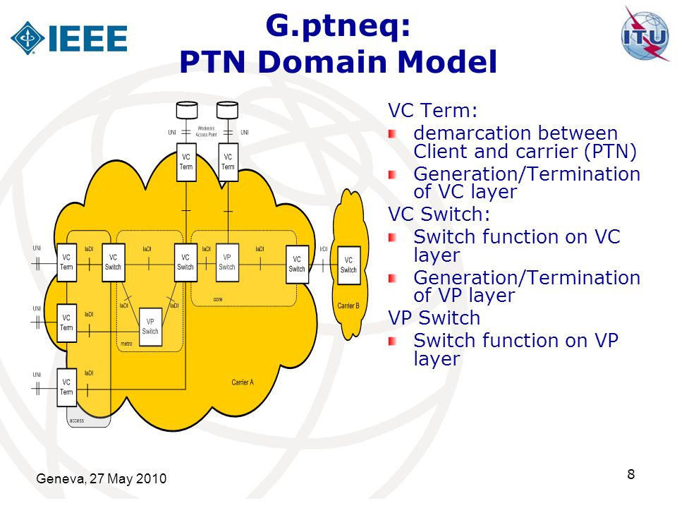 Geneva, 27 May 2010 9 G.ptneq: PTN Layer Hierarchy PTN provides up to 3 packet based layers Virtual Channel Layer Virtual Path Layer Virtual Section Layer (as part of the transmission media layer) Client/Server Mode: customers signal is treated as a client layer signal of the PTN VC layer and is encapsulated into the PTN VC signal