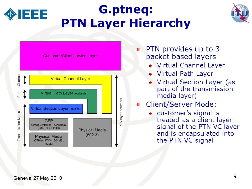Geneva, 27 May 2010 10 G.ptneq: PTN Layer Hierarchy Peering Mode customers signal is passed through the PTN VC layer without encapsulation only a subset of clients that must be of the same technology as PTN VC can be supported