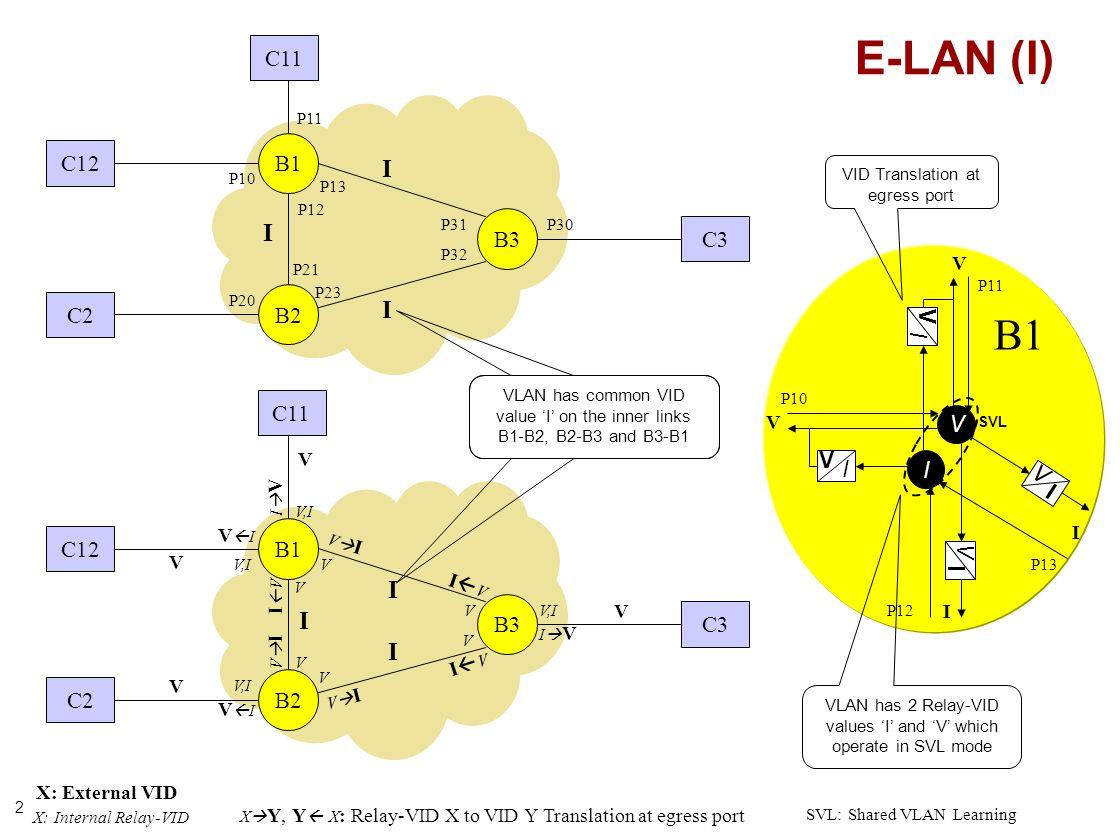 2 B1 B2 B3 P21 P23 P32 P31 P13 P12 P10 P20 P30 C12 C2 C3 B1 B2 B3 V V I V I I V V V C12 C2 C3 V V V,I V X: External VID X: Internal Relay-VID V I X Y, Y X : Relay-VID X to VID Y Translation at egress port I V V I I V V I I V SVL C11 I V I V I V I V V V I I P11 V V,I I V P13 P12 P10 P11 E-LAN (I) I I I VLAN has common VID value I on the inner links B1-B2, B2-B3 and B3-B1 SVL: Shared VLAN Learning VLAN has 2 Relay-VID values I and V which operate in SVL mode VID Translation at egress port