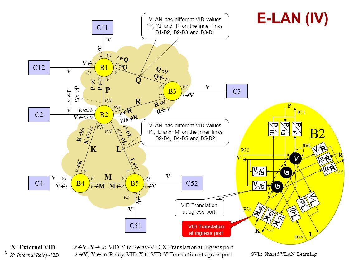 6 B1 B2 B3 C12 C2 C3 C52 C11 C51 E-LAN (IV) B4B5 C4 B2 Ia V SVL Ia V L V R V V P R L P23 P24 P20 P21 V,Ib R Q P V V V V V,I V,Ia,Ib V,I V I V V I V Ia,Ib V V,I I V V,Ib V V M L K V V V V V V V Ib L V,Ia L K Ib K V,Ia V,I V I V K V MM V L V V,I I V Ib I V V,I R Ib P25 Ib V L Ia P V P Ib K V K Ia K VID Translation at egress port VLAN has different VID values P, Q and R on the inner links B1-B2, B2-B3 and B3-B1 VLAN has different VID values K, L and M on the inner links B2-B4, B4-B5 and B5-B2 Ia R V,Ib R Ia P V,Ib P I Q V Q P I P V Q I Q V R I R V P Ia R L Ib K Ia VID Translation at ingress port X: External VID X: Internal Relay-VID X Y, Y X : Relay-VID X to VID Y Translation at egress port SVL: Shared VLAN Learning X Y, Y X : VID Y to Relay-VID X Translation at ingress port