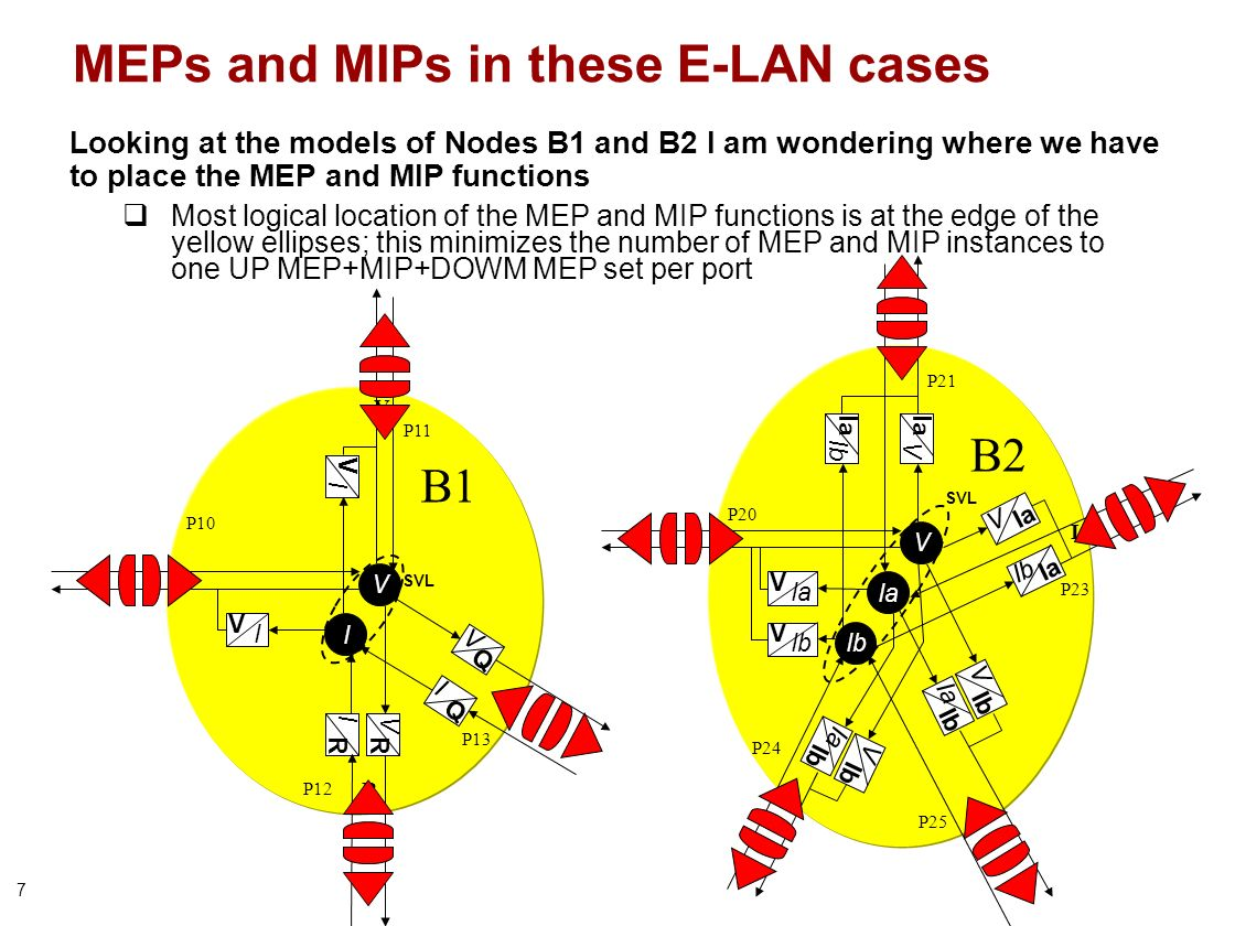 7 MEPs and MIPs in these E-LAN cases Looking at the models of Nodes B1 and B2 I am wondering where we have to place the MEP and MIP functions Most log