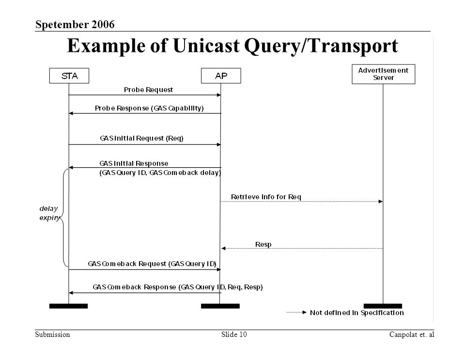 Submission Spetember 2006 Canpolat et. alSlide 10 Example of Unicast Query/Transport