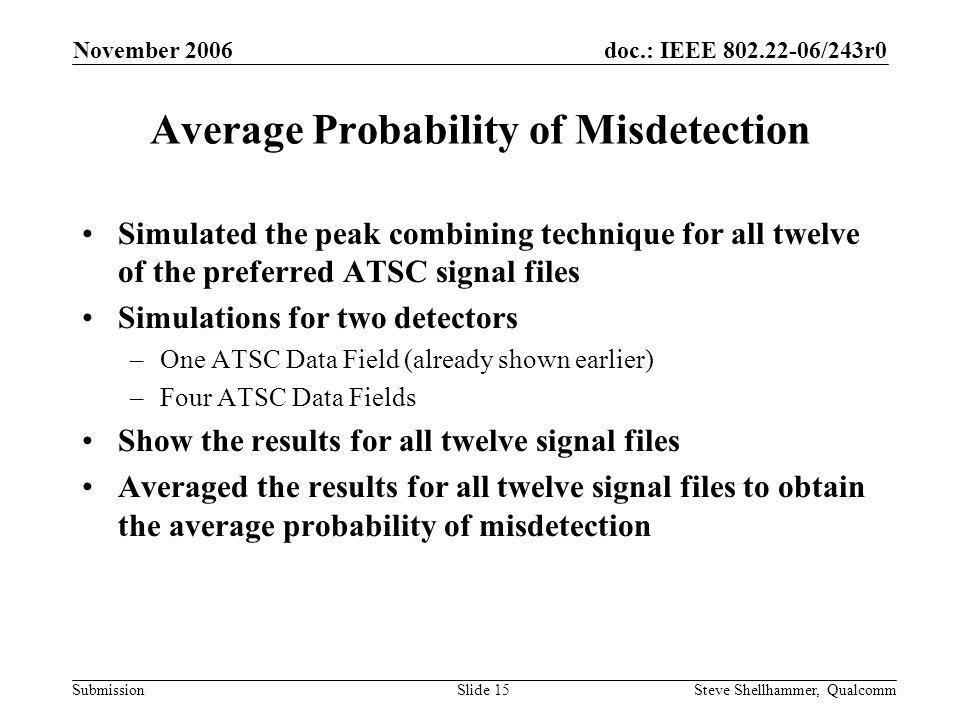 doc.: IEEE 802.22-06/243r0 Submission November 2006 Steve Shellhammer, QualcommSlide 15 Average Probability of Misdetection Simulated the peak combining technique for all twelve of the preferred ATSC signal files Simulations for two detectors –One ATSC Data Field (already shown earlier) –Four ATSC Data Fields Show the results for all twelve signal files Averaged the results for all twelve signal files to obtain the average probability of misdetection