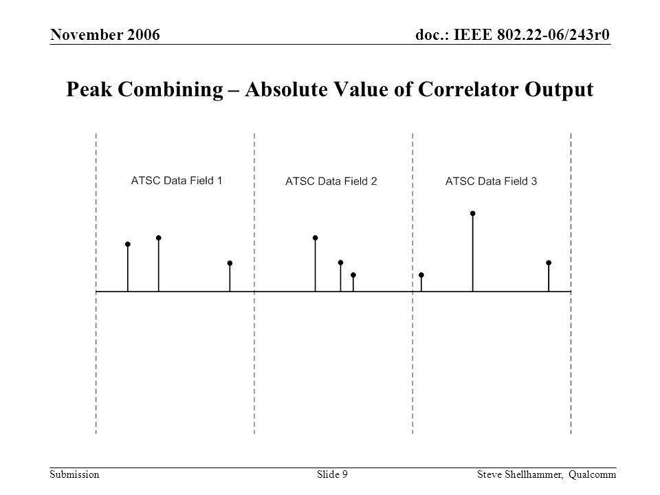 doc.: IEEE 802.22-06/243r0 Submission November 2006 Steve Shellhammer, QualcommSlide 10 Peak Combining – Peak List Peak IndexPeak Magnitude i1i1 p1p1 i2i2 p2p2 i3i3 p3p3 i4i4 p4p4 i5i5 p5p5 i6i6 p6p6