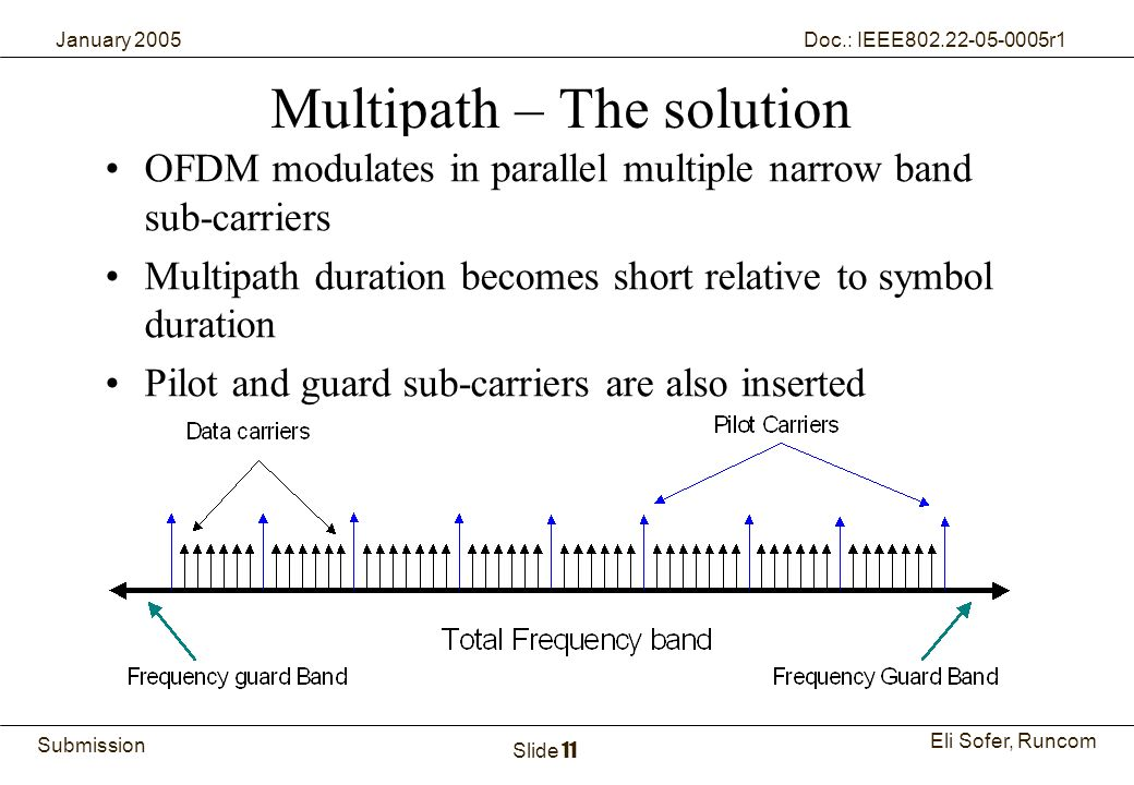 11Runcom Technologies Ltd. Submission Eli Sofer, Runcom January 2005 Doc.: IEEE802.22-05-0005r1 Slide 11 Multipath – The solution OFDM modulates in pa