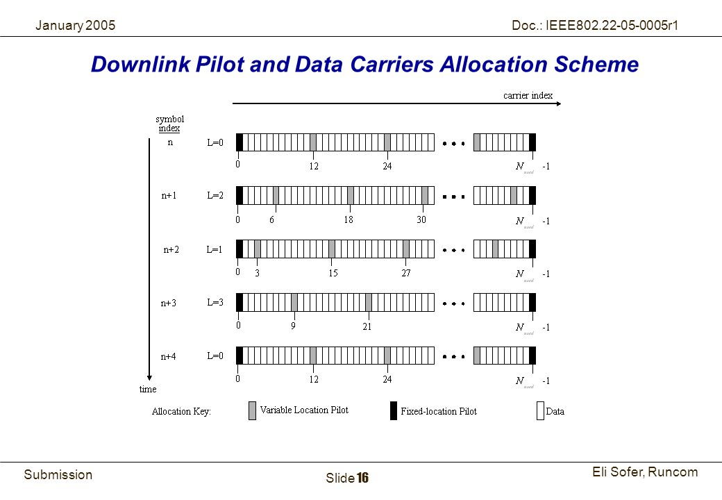 16Runcom Technologies Ltd. Submission Eli Sofer, Runcom January 2005 Doc.: IEEE802.22-05-0005r1 Slide 16 Downlink Pilot and Data Carriers Allocation S
