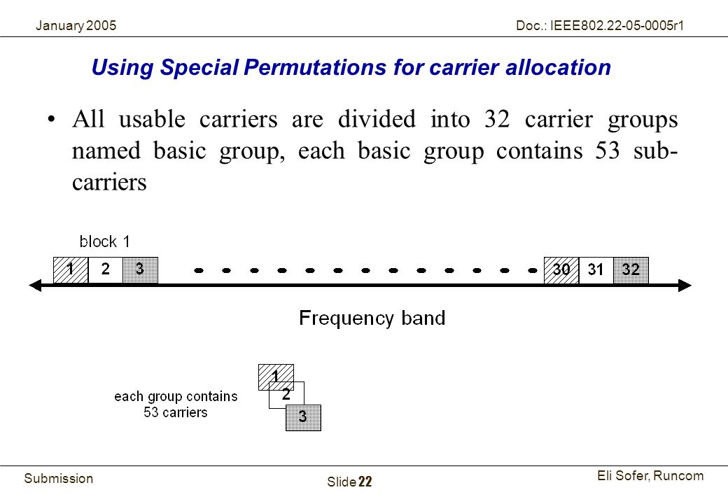 22Runcom Technologies Ltd. Submission Eli Sofer, Runcom January 2005 Doc.: IEEE802.22-05-0005r1 Slide 22 All usable carriers are divided into 32 carri