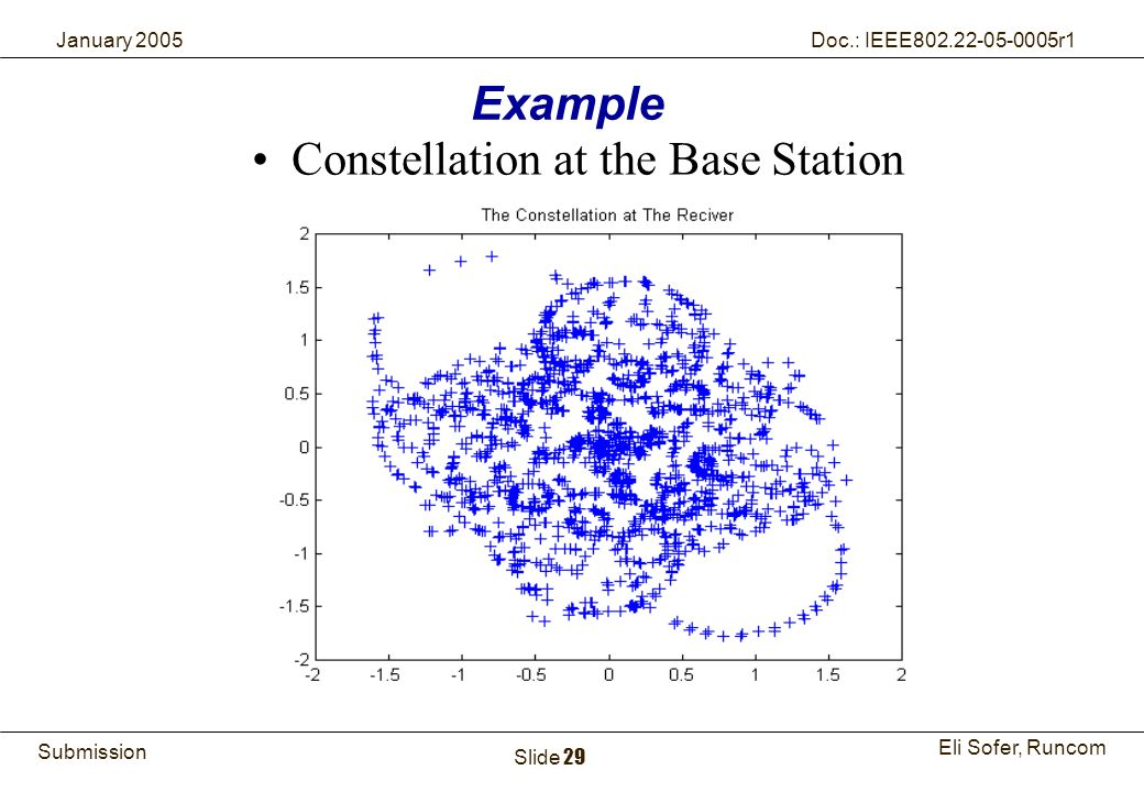 29Runcom Technologies Ltd. Submission Eli Sofer, Runcom January 2005 Doc.: IEEE802.22-05-0005r1 Slide 29 Constellation at the Base Station Example