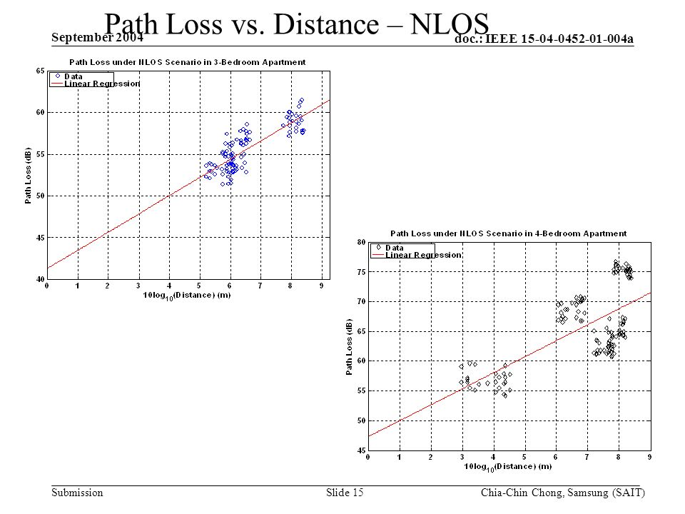doc.: IEEE 15-04-0452-01-004a Submission September 2004 Chia-Chin Chong, Samsung (SAIT)Slide 15 Path Loss vs.