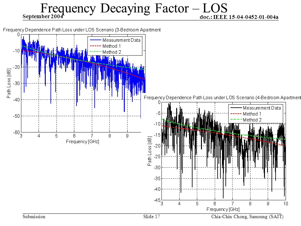 doc.: IEEE 15-04-0452-01-004a Submission September 2004 Chia-Chin Chong, Samsung (SAIT)Slide 17 Frequency Decaying Factor – LOS