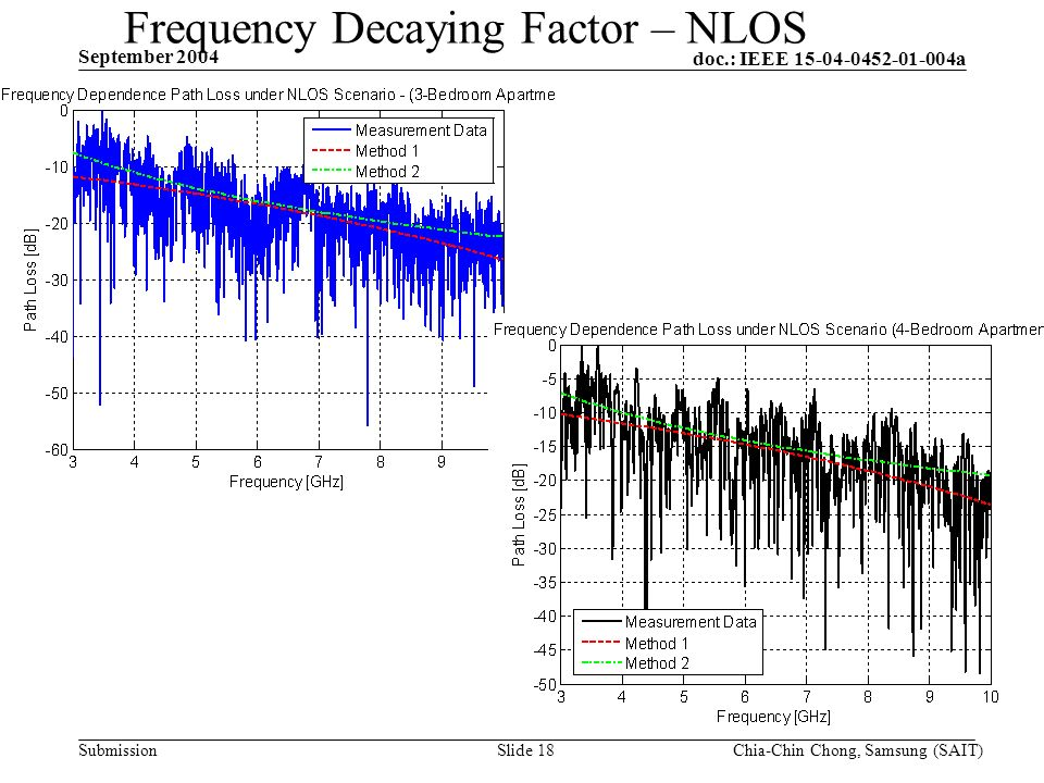 doc.: IEEE 15-04-0452-01-004a Submission September 2004 Chia-Chin Chong, Samsung (SAIT)Slide 18 Frequency Decaying Factor – NLOS