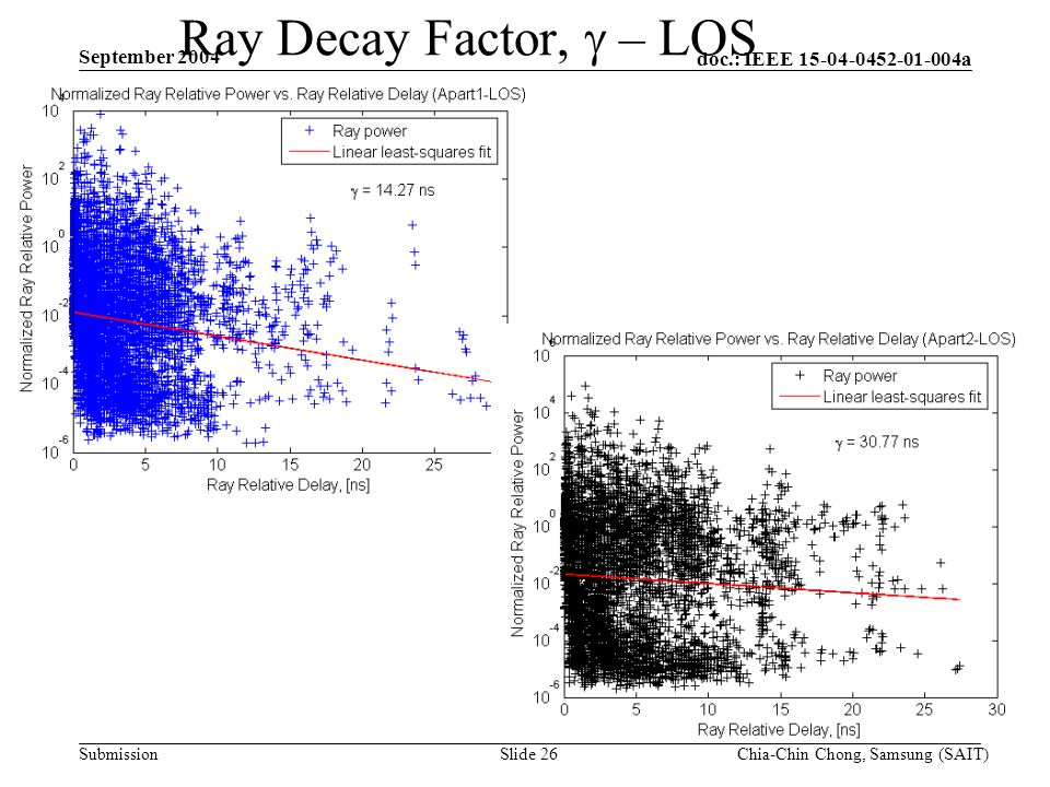 doc.: IEEE 15-04-0452-01-004a Submission September 2004 Chia-Chin Chong, Samsung (SAIT)Slide 26 Ray Decay Factor, – LOS