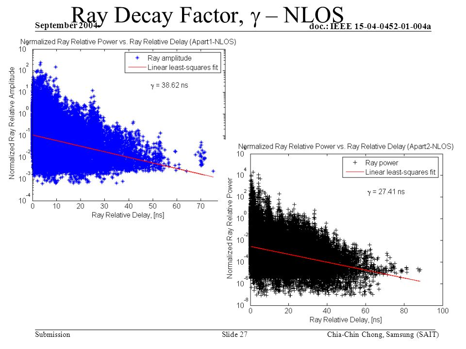 doc.: IEEE 15-04-0452-01-004a Submission September 2004 Chia-Chin Chong, Samsung (SAIT)Slide 27 Ray Decay Factor, – NLOS