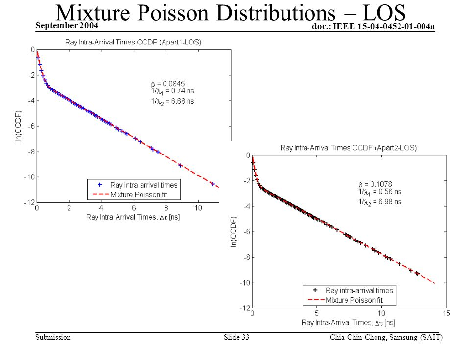 doc.: IEEE 15-04-0452-01-004a Submission September 2004 Chia-Chin Chong, Samsung (SAIT)Slide 33 Mixture Poisson Distributions – LOS