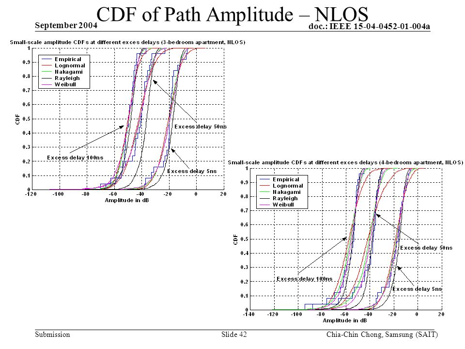 doc.: IEEE 15-04-0452-01-004a Submission September 2004 Chia-Chin Chong, Samsung (SAIT)Slide 42 CDF of Path Amplitude – NLOS