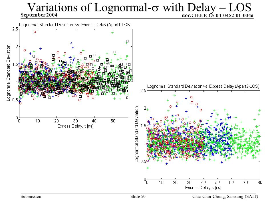 doc.: IEEE 15-04-0452-01-004a Submission September 2004 Chia-Chin Chong, Samsung (SAIT)Slide 50 Variations of Lognormal- with Delay – LOS