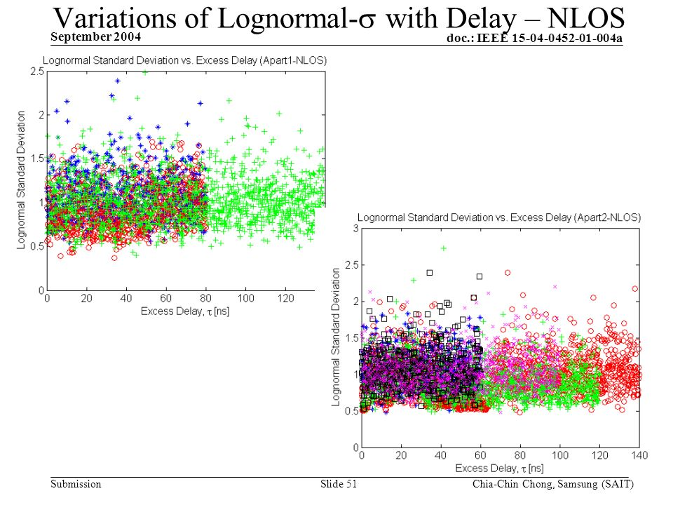 doc.: IEEE 15-04-0452-01-004a Submission September 2004 Chia-Chin Chong, Samsung (SAIT)Slide 51 Variations of Lognormal- with Delay – NLOS