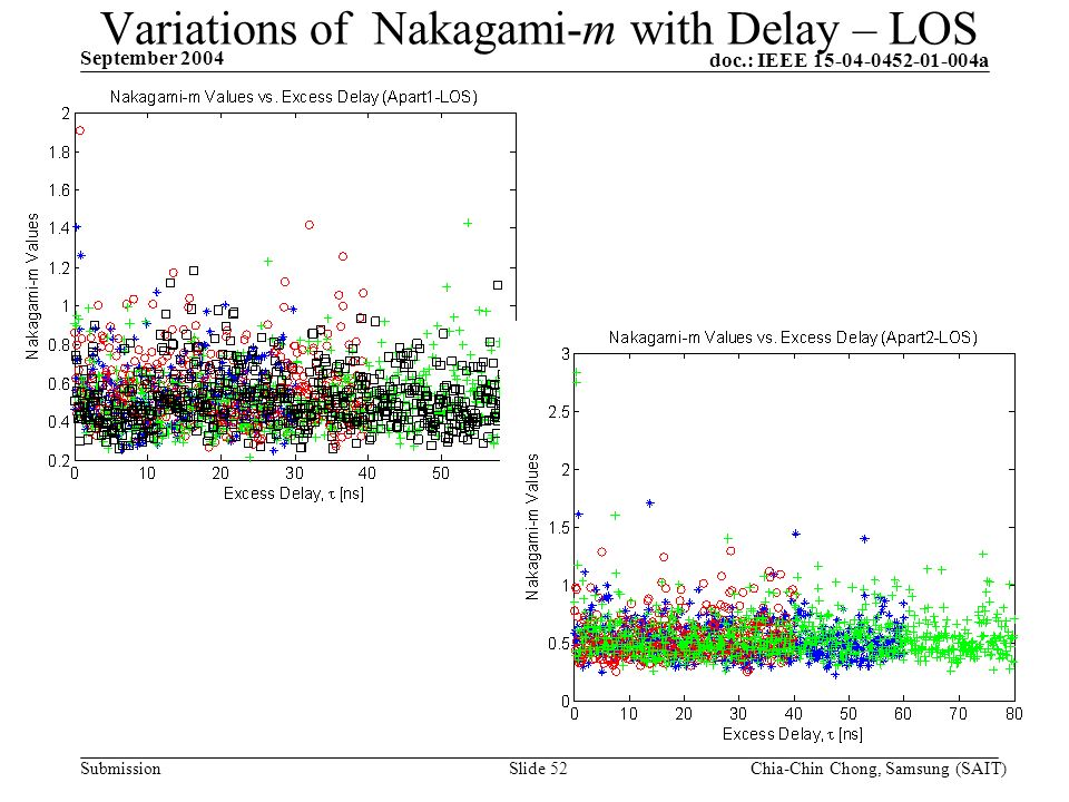 doc.: IEEE 15-04-0452-01-004a Submission September 2004 Chia-Chin Chong, Samsung (SAIT)Slide 52 Variations of Nakagami-m with Delay – LOS
