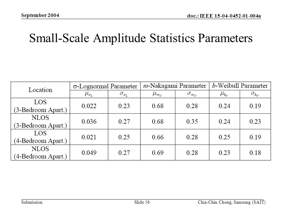doc.: IEEE 15-04-0452-01-004a Submission September 2004 Chia-Chin Chong, Samsung (SAIT)Slide 56 Small-Scale Amplitude Statistics Parameters