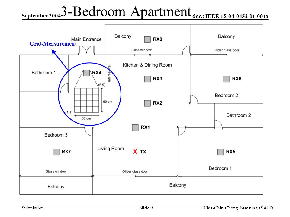 doc.: IEEE 15-04-0452-01-004a Submission September 2004 Chia-Chin Chong, Samsung (SAIT)Slide 9 3-Bedroom Apartment Grid-Measurement
