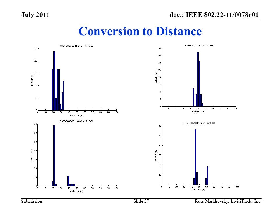 doc.: IEEE 802.22-11/0078r01 Submission Conversion to Distance July 2011 Russ Markhovsky, InvisiTrack, Inc.Slide 27