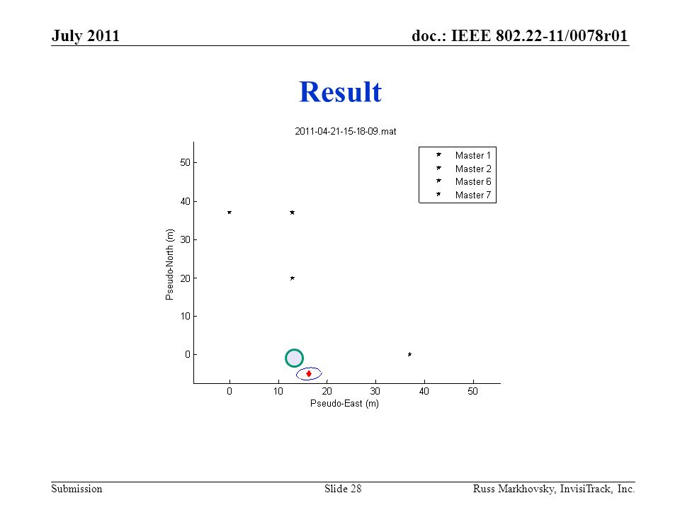 doc.: IEEE 802.22-11/0078r01 Submission Result July 2011 Russ Markhovsky, InvisiTrack, Inc.Slide 28