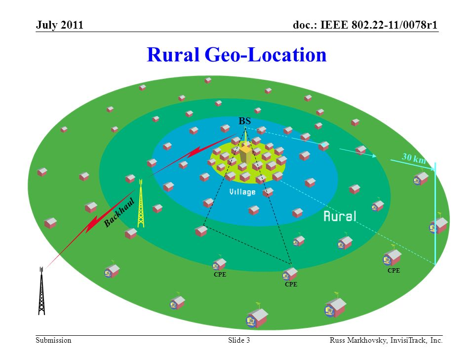 doc.: IEEE 802.22-11/0078r1 Submission Rural Geo-Location July 2011 Russ Markhovsky, InvisiTrack, Inc.Slide 3 30 km Backhaul BS CPE
